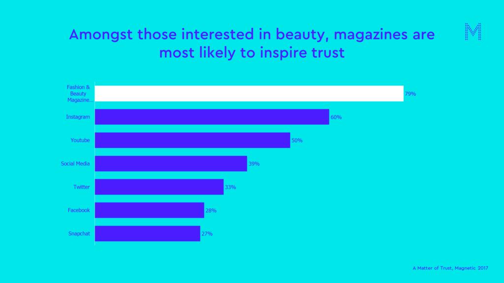 beauty matter of trust chart