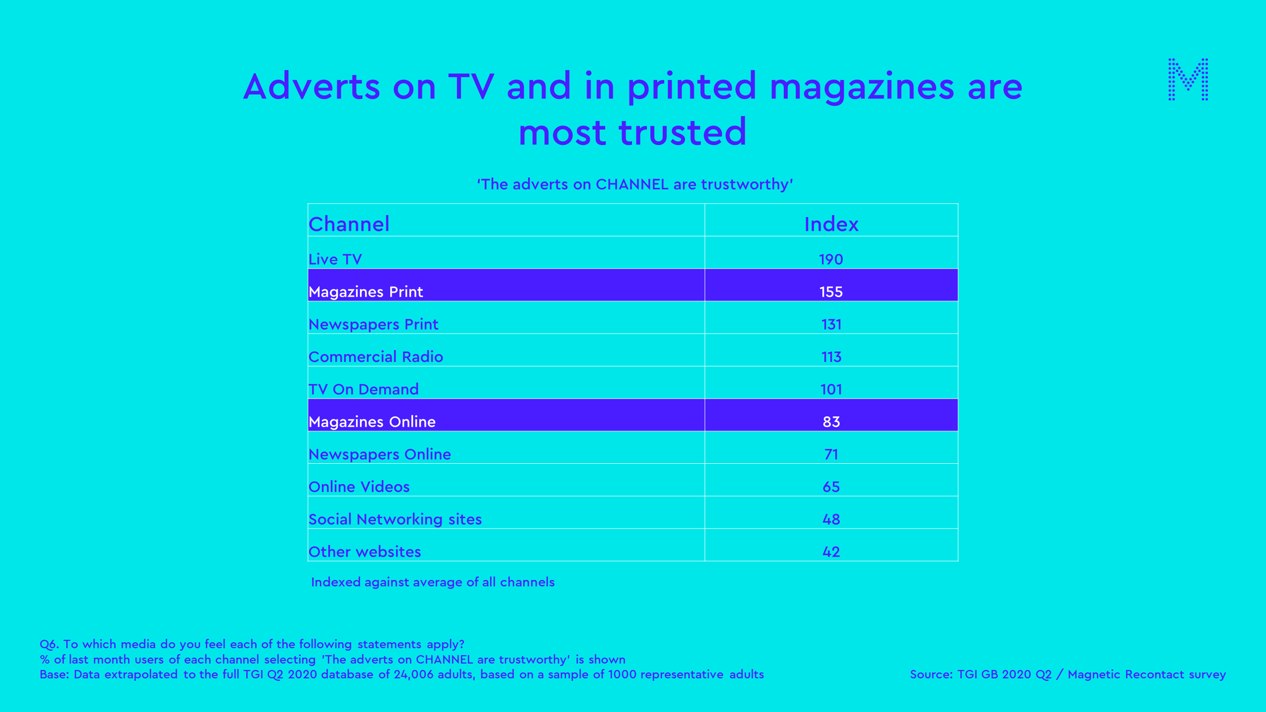 Adverts on TV and in printed magazines are most trusted