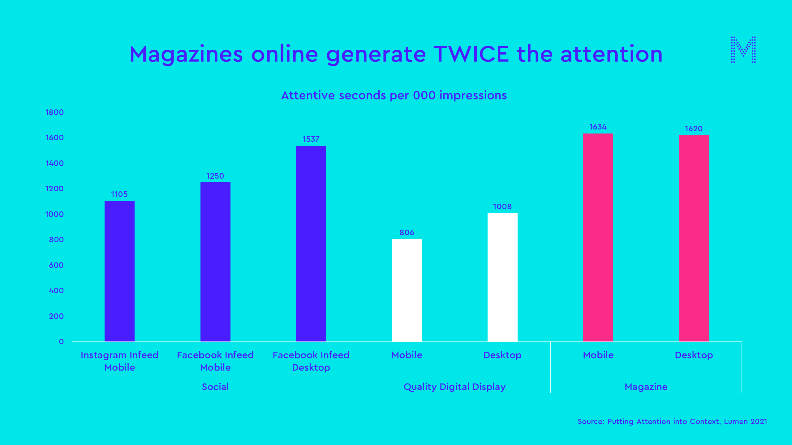Magazines online generate twice the attention