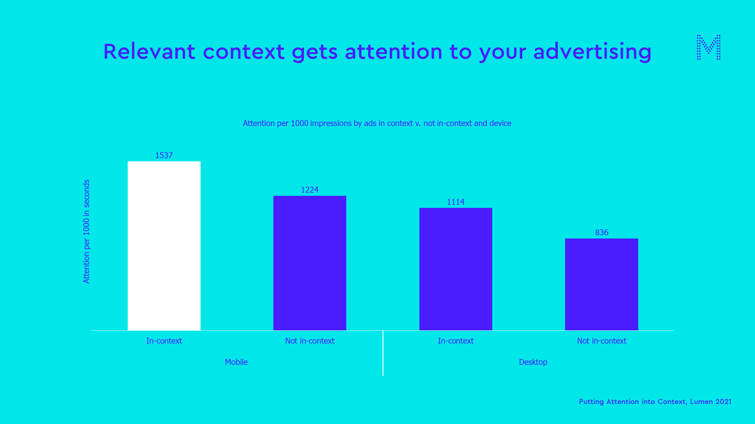 Relevant context gets attention to your advertising