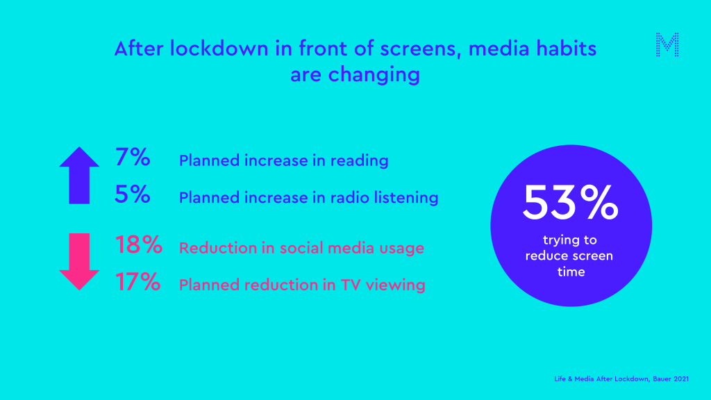 after lockdown in front of screens media habits are changing